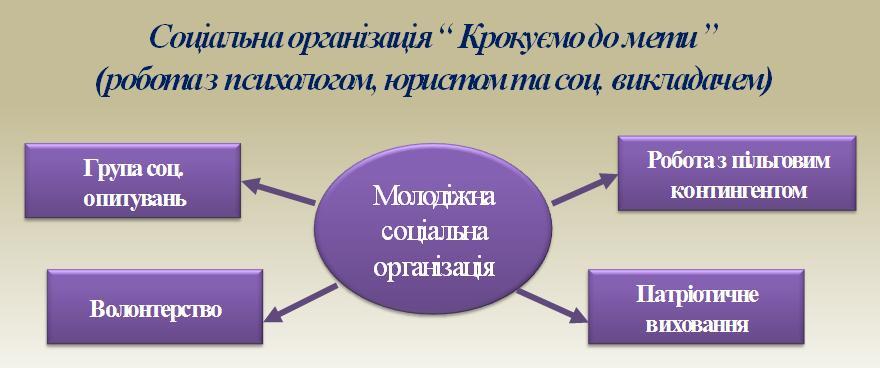 soc_org
